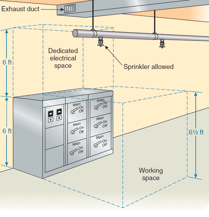 NEC Working Space Diagram