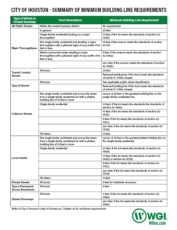 City of Houston Building Line Requirements Table