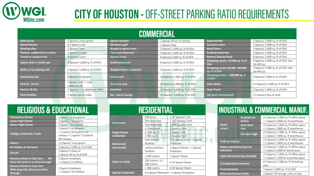 Houston Parking Table