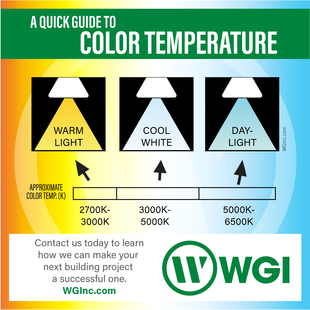 Led Lighting Color Temperature