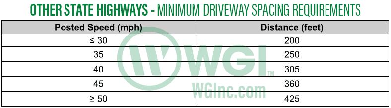 TxDOT Driveway Spaging Table