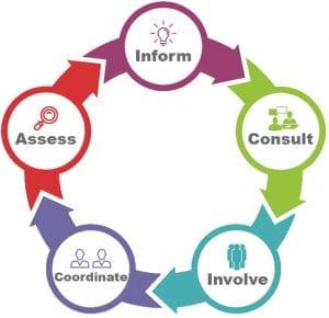 public involvement planning