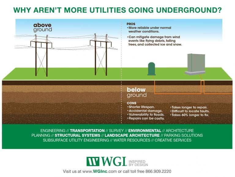 Why Aren't More Utilities Going Underground? - WGI