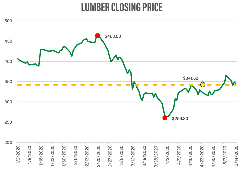 Lumber Prices 2020
