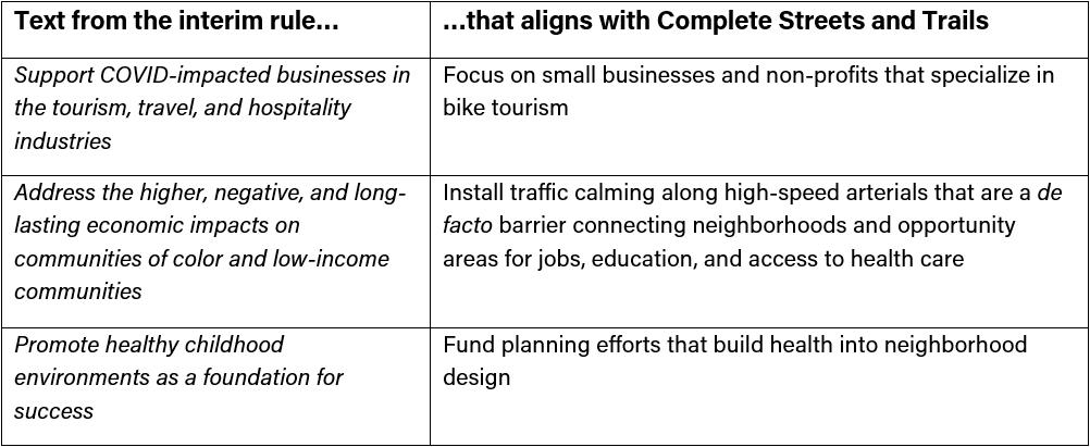 ARPA Economic Impacts Complete Streets